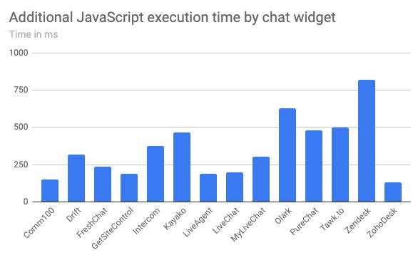 Tiempo de ejecución de JavaScript para diferentes widgets de chat
