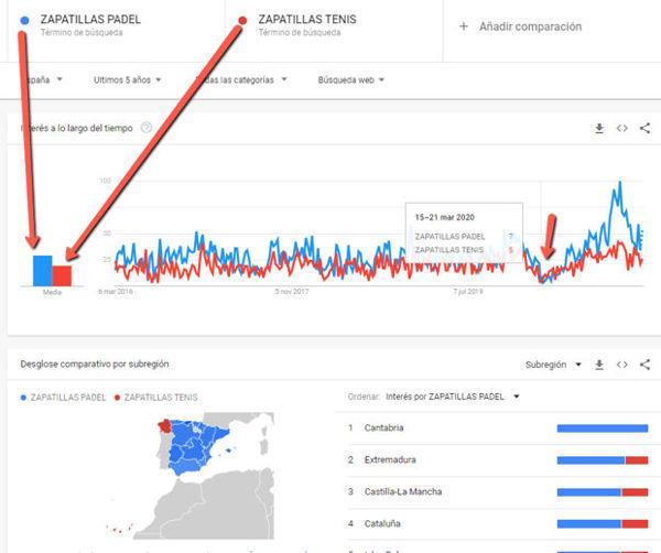 zapatillas padel trends COMPARATIVA