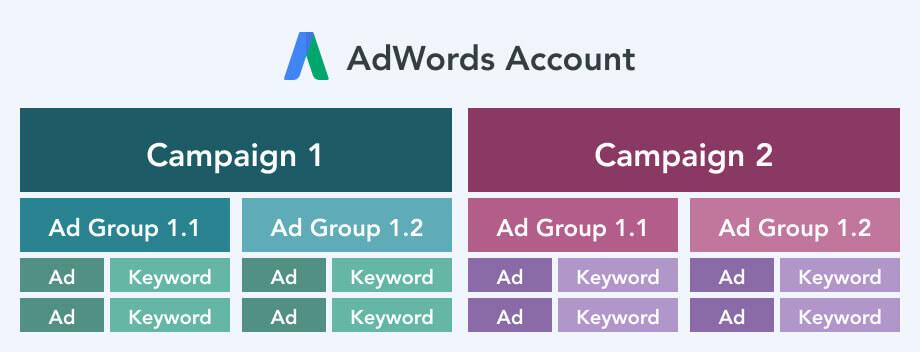 Cuenta AdWords