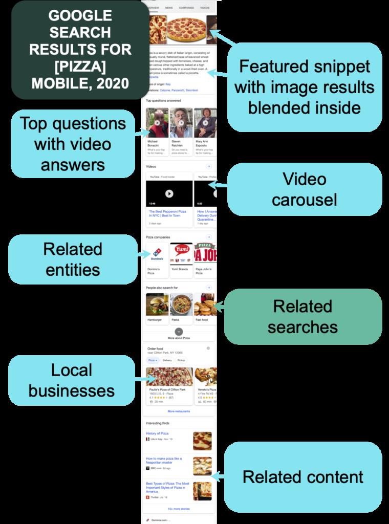 ejemplo de características en un resultado de búsqueda móvil.